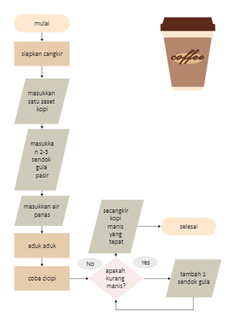 The Process of Making Coffee