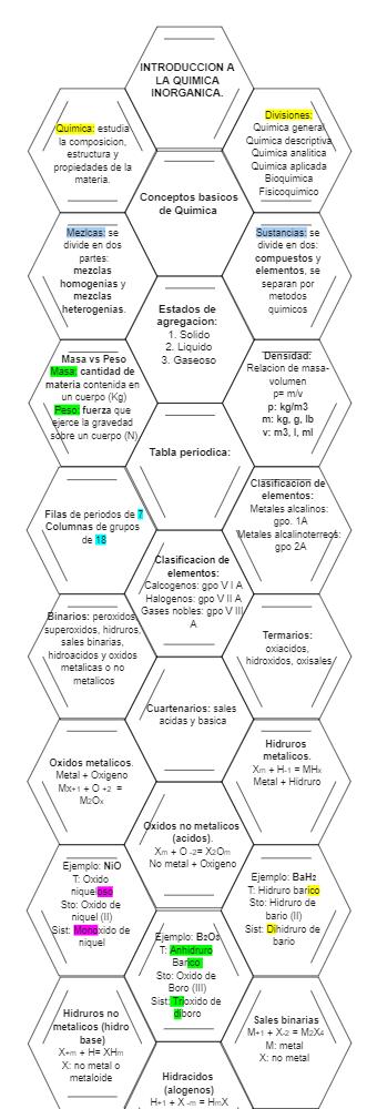 Agriquimica Concept Map