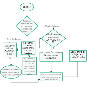 Number Is Big, Small or Equal Flowchart
