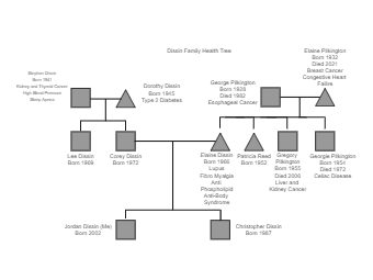 Dissin Family Tree