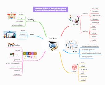 Education-Mind Map