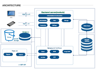 System Web-Application Architecture