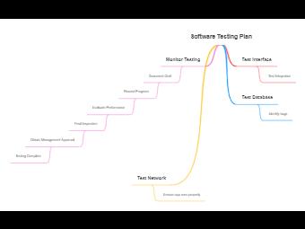 Software Testing Plan