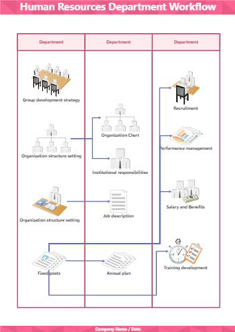 Human Resources Department Workflow