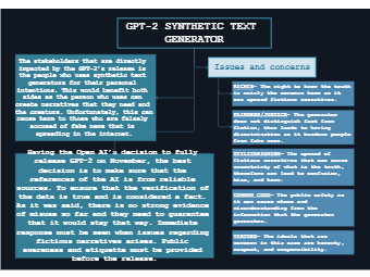 Concept map of GPT-2
