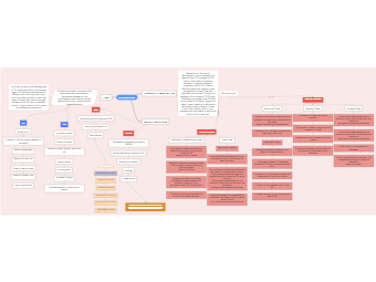 Concept Map of Human Sexuality