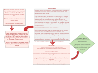 AD Concept Map - Bessie -Theory A - Group 1