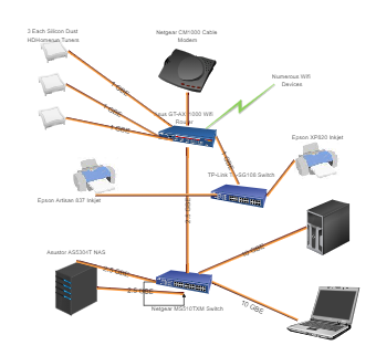 1 Router 2 Switches Home Network Diagram