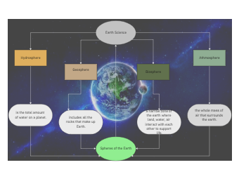 Concept Map of 4 Spheres