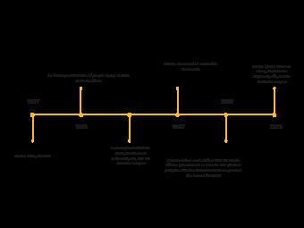 Public Health Timeline