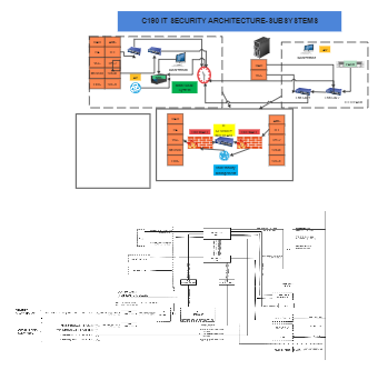 C190 IT SECURITY ARCHITECTURE-SUBSYSTEMS