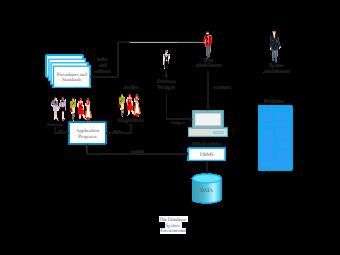 DBMS system