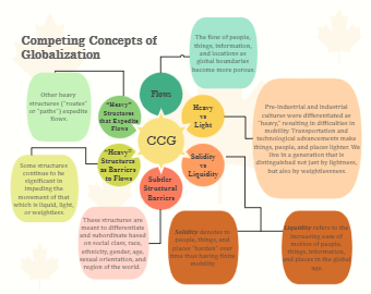 Competing Concepts of Globalization Concept Map