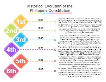 History Philippine Constitution
