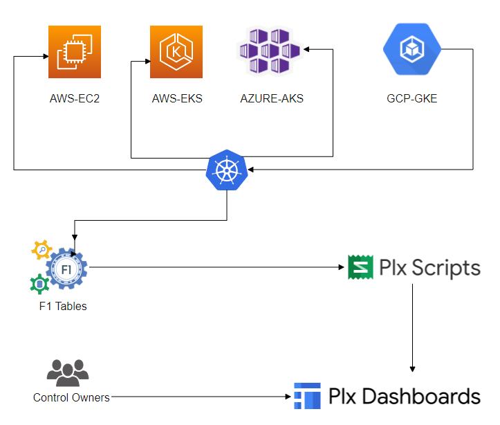 Propose Architecture Network