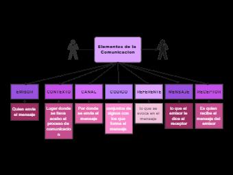 Communications Elements Concept Map