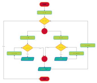 Prb4 Algorithm and Flowchart