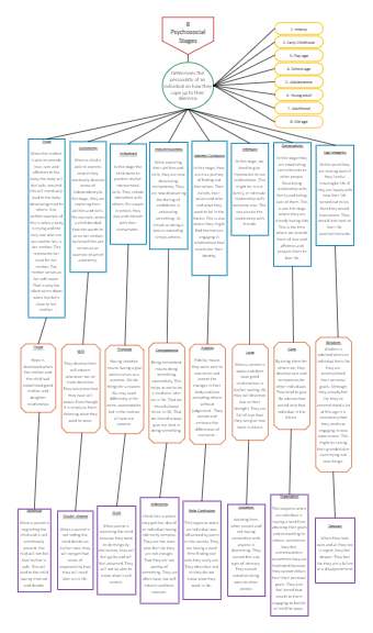 Understanding the Self Mind map