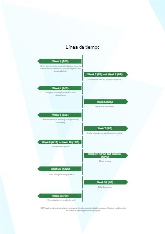 Research Acitivity Timeline