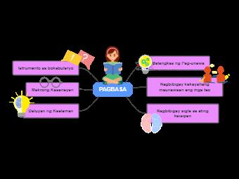 Pagbasa Mind Map