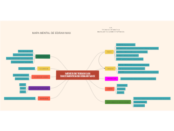 Mind Map of EdrawMax All Documents