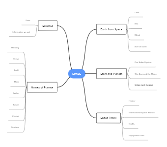 Space Mind Map