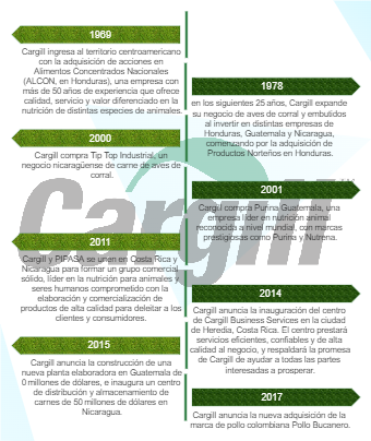 Cargill Timeline