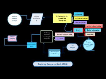 Flowchart of Training Resouce Bank