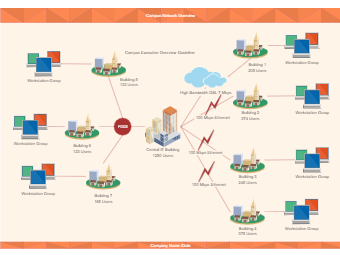 Campus Network Overview