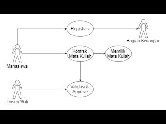 Praktikum PBO Pertemuan 3 Use Case Diagram