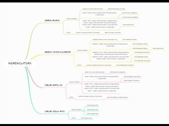 Mind Map of Nomenclature