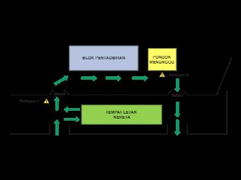 Map Sabtu Evacuation Plan