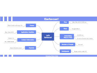 Barbecue Plan Mind Map