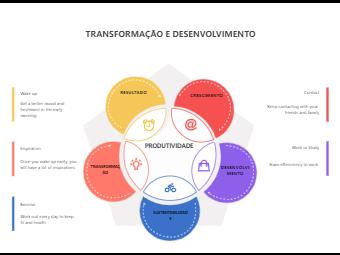 Transformation and Development Bubble Diagram
