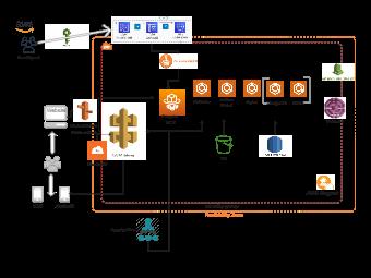 AWS React App Diagram