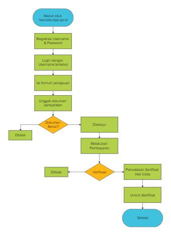 Webiste Register Flowchart