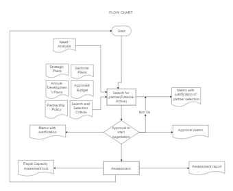 Assessment Flowchart