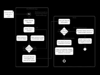 Activity Diagram Assignment