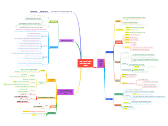 Modern World History (1945-2000)