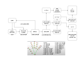 System Architecture Diagram - Hand recognition for Human-Computer interaction