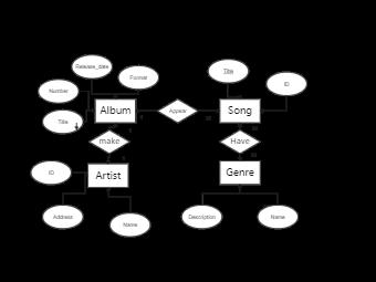 ER Digram  XB Records