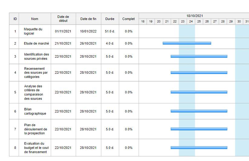 Software Market Gantt Chart