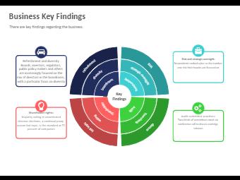 Business Key Findings Diagram
