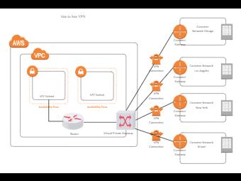Site to Site VPN - AWS