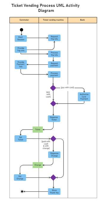 Ticket Vending Process UML Activity Diagram