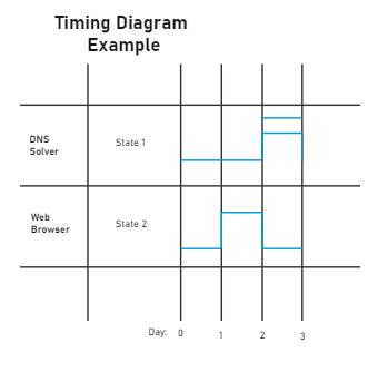 Timing Diagram Example