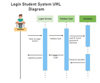 Login Student System UML Diagram
