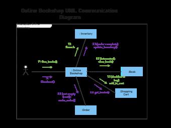 Online Bookshop UML Communication Diagram