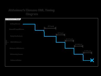 Alzheimer's Disease UML Timing Diagram
