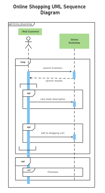 Online Shopping UML Sequence Diagram